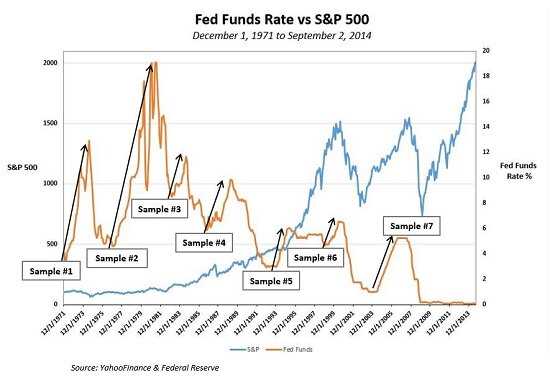 Fed Funds Rate Small