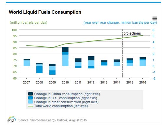 world-fuel-consumption