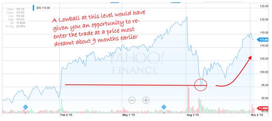 lowball chart