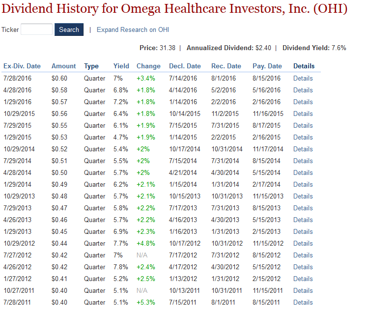 OHI Dividend History