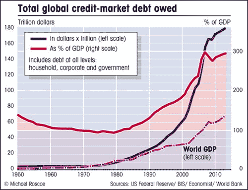 https://totalwealthresearch.com/wp-content/uploads/2017/06/global-debt-chart.png
