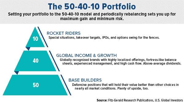 the 50-40-10 portfolio