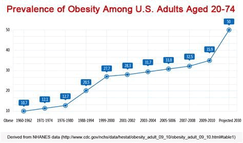 Image result for rise in obesity america