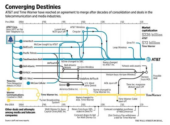 WSJ infographic of ATT breakup and reformation from 1877 to present