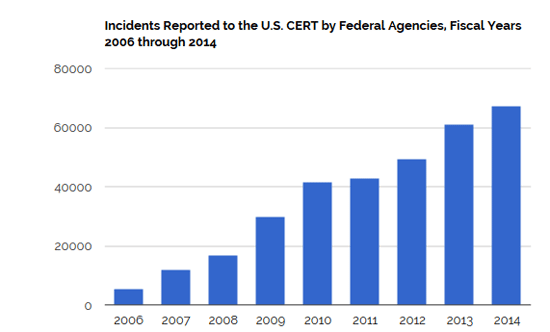 Source: The Government Accountability Office (GAO)
