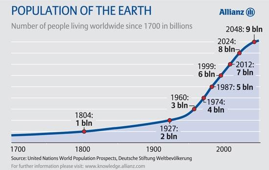 population-earth
