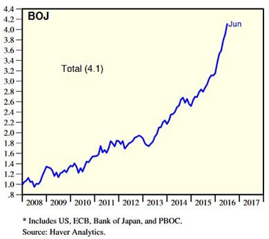 Total Assets of Bank of Japan (in Trillions of U.S. Dollars)