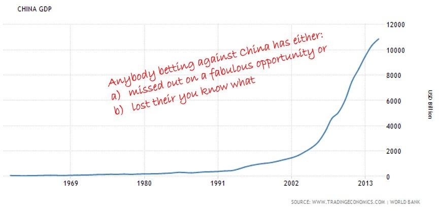 China GDP Chart