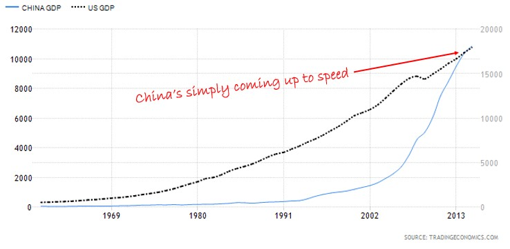China vs US GDP Chart