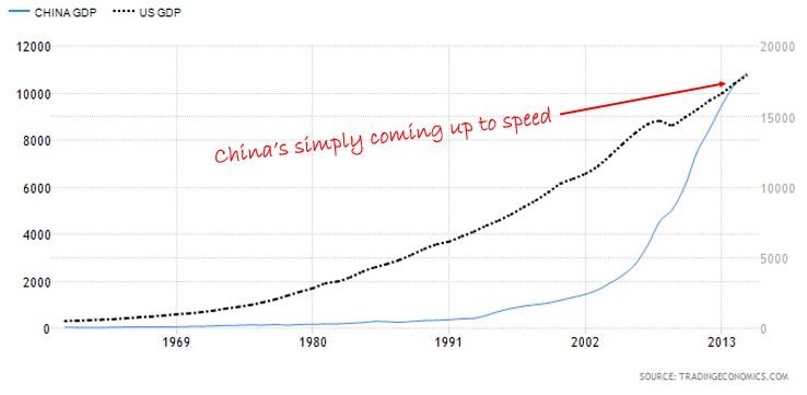 China vs US GDP Chart