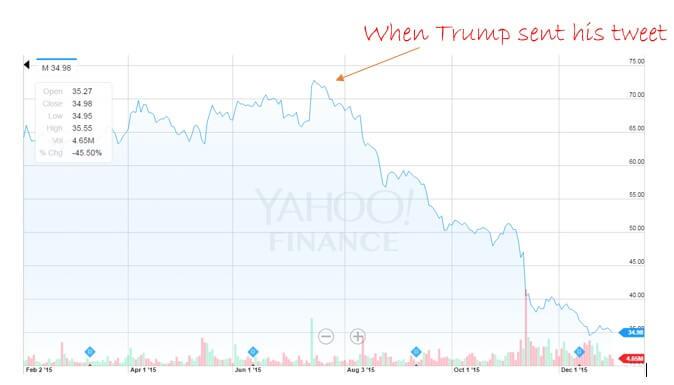 Stock Chart Twett