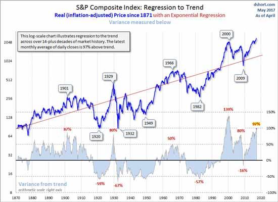 s&p-regression-chart