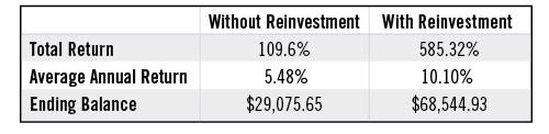 without-reinvestment-table